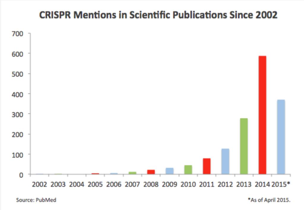 Evolución del estudio del CRISPR